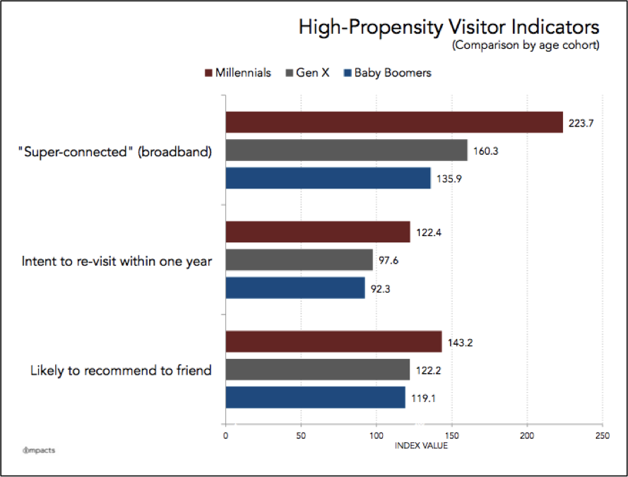 Millennials High-Propensity Visitor Indicators